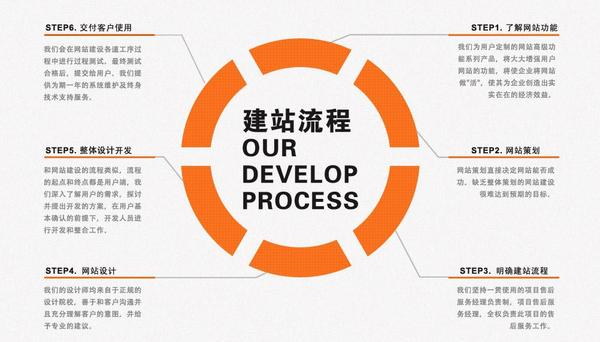 网站设计流程.jpg